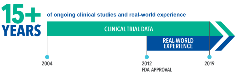 Over 15 years of ongoing clinical studies and real-world patient experience – FDA approval of AUBAGIO in 2012.